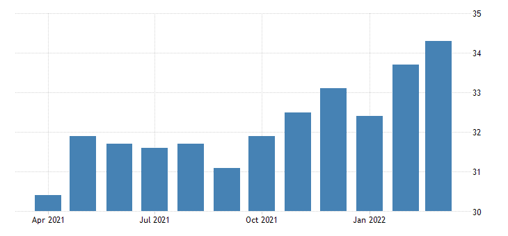 united states all employees construction building equipment contractors in oregon fed data