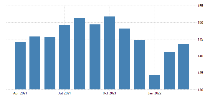 united states all employees construction building finishing contractors in california fed data