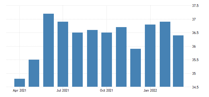 united states all employees construction construction of buildings in arizona fed data