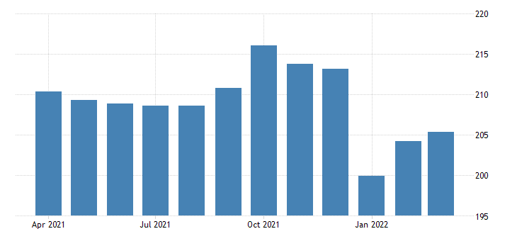 united states all employees construction construction of buildings in california fed data