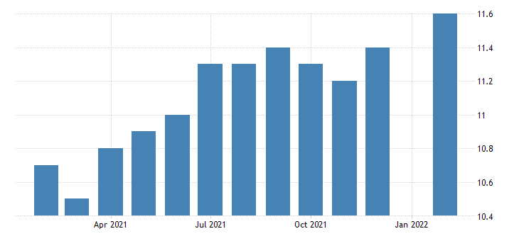 united states all employees construction construction of buildings in hawaii fed data