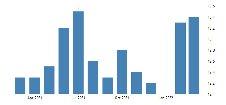 united states all employees construction construction of buildings in kansas fed data
