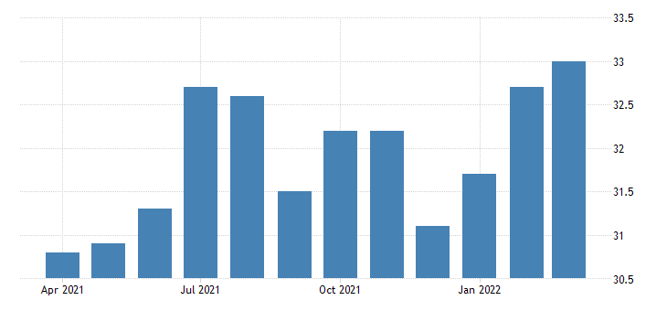 united states all employees construction construction of buildings in oregon fed data