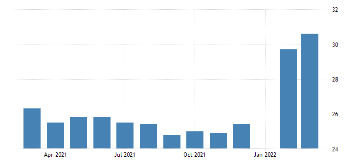 united states all employees construction construction of buildings in tennessee fed data