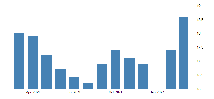 united states all employees construction heavy and civil engineering construction in alabama fed data