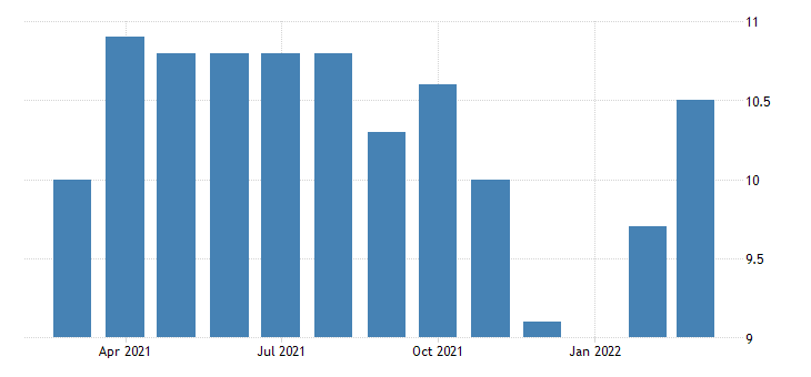 united states all employees construction heavy and civil engineering construction in kansas fed data