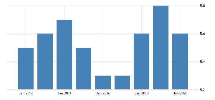 united states all employees construction heavy and civil engineering construction in montana fed data