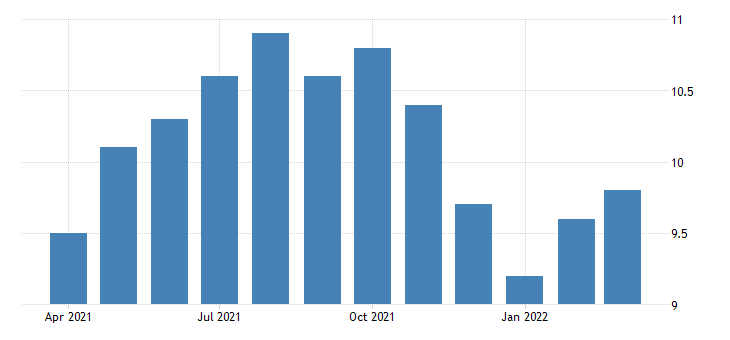 united states all employees construction heavy and civil engineering construction in oregon fed data