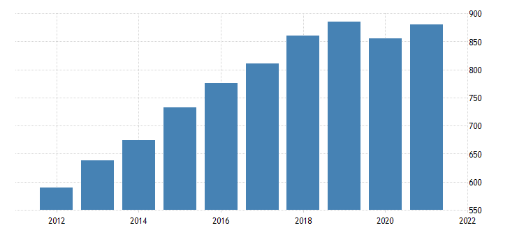 united states all employees construction in california fed data