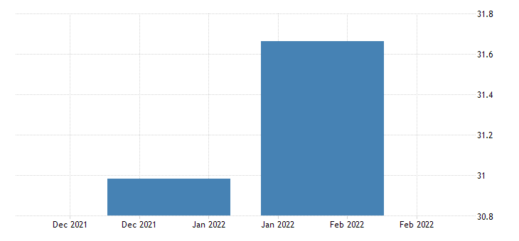 united states all employees construction in puerto rico thous of persons sa fed data