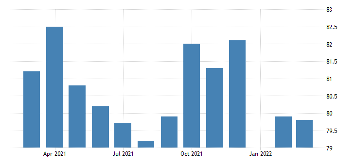 united states all employees construction nonresidential building construction in california fed data