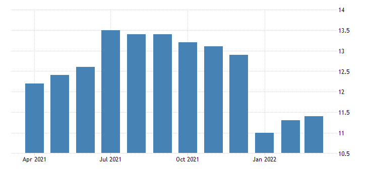 united states all employees construction nonresidential building construction in oregon fed data