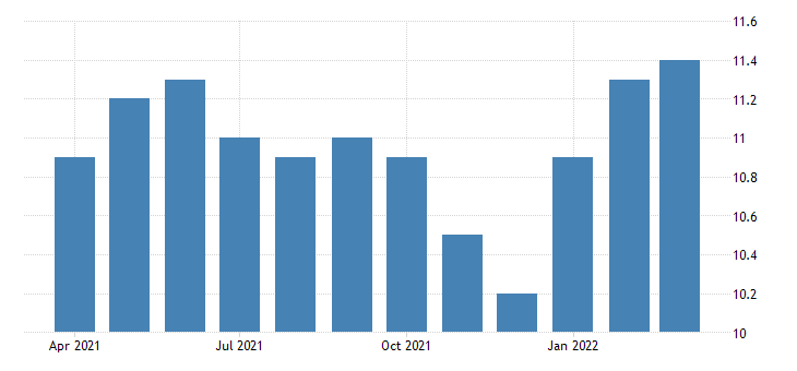 united states all employees construction other heavy and civil engineering construction in california fed data