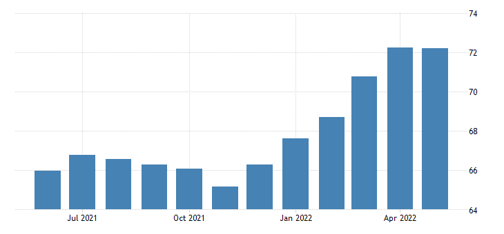 united states all employees construction other specialty trade contractors in california fed data