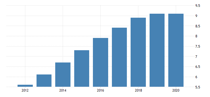 united states all employees construction other specialty trade contractors in oregon fed data