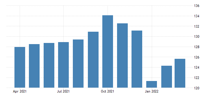 united states all employees construction residential building construction in california fed data