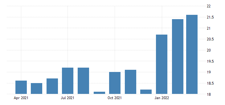 united states all employees construction residential building construction in oregon fed data