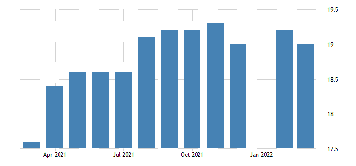 united states all employees construction specialty trade contractors in new hampshire fed data