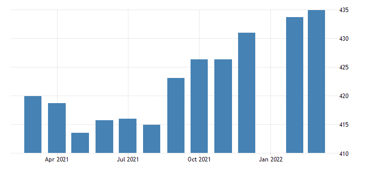 united states all employees construction specialty trade contractors in texas fed data