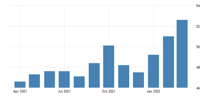 united states all employees construction utility system construction in california fed data
