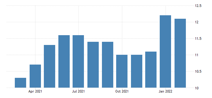 united states all employees consumer goods rental in california fed data