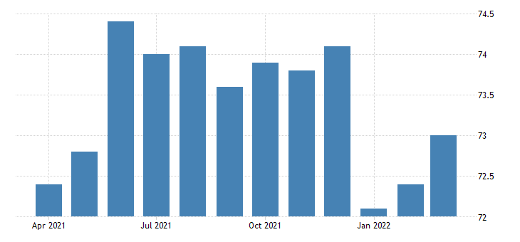 united states all employees durable goods aerospace product and parts manufacturing in california fed data