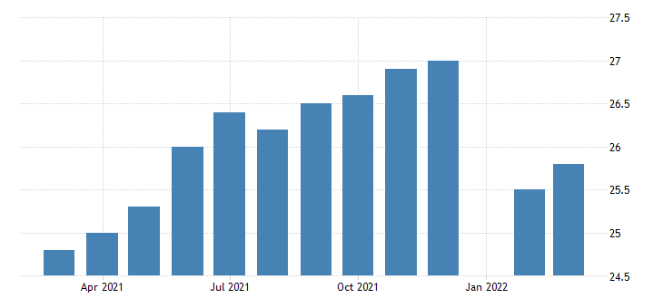 united states all employees durable goods aerospace product and parts manufacturing in kansas fed data