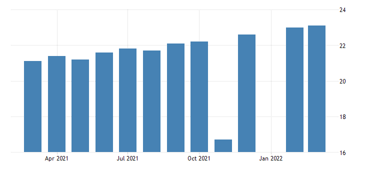 united states all employees durable goods agriculture construction and mining machinery manufacturing in iowa fed data