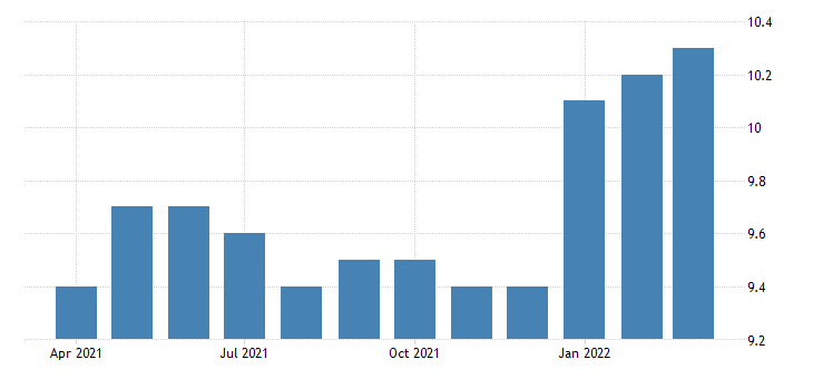 united states all employees durable goods commercial and service industry machinery manufacturing in california fed data