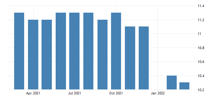 united states all employees durable goods computer and electronic product manufacturing in idaho fed data