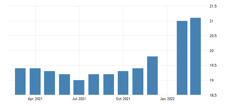 united states all employees durable goods computer and electronic product manufacturing in michigan fed data