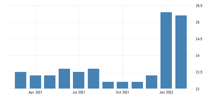 united states all employees durable goods computer and electronic product manufacturing in new jersey fed data