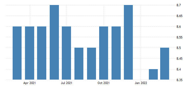 united states all employees durable goods electrical equipment appliance and component manufacturing in indiana fed data