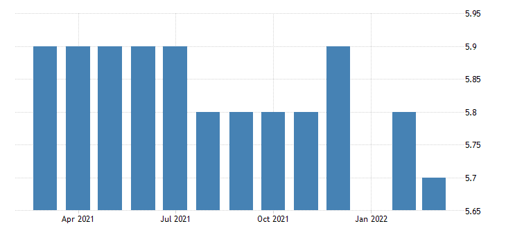united states all employees durable goods electrical equipment appliance and component manufacturing in mississippi fed data