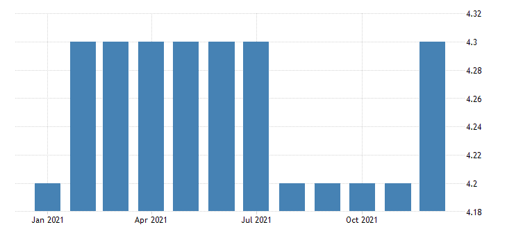 united states all employees durable goods electrical equipment manufacturing in mississippi fed data