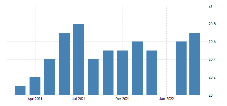 united states all employees durable goods fabricated metal product manufacturing in iowa fed data