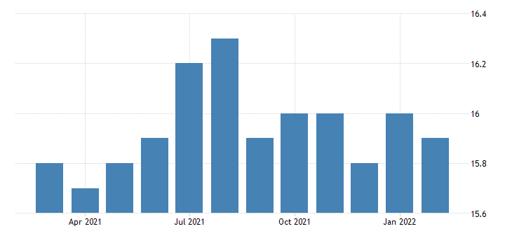 united states all employees durable goods fabricated metal product manufacturing in oregon fed data