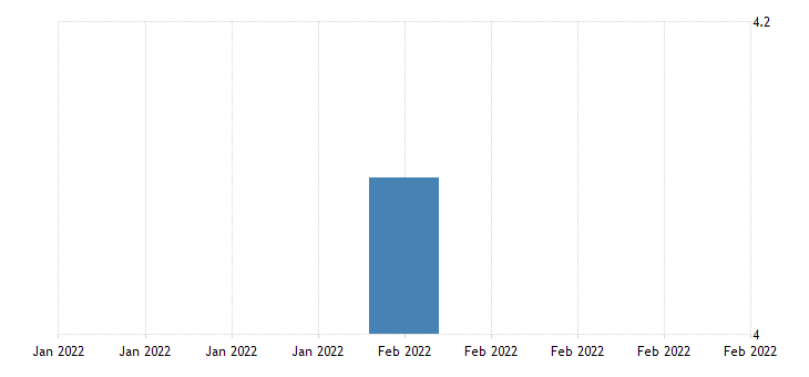united states all employees durable goods fabricated metal product manufacturing in puerto rico fed data