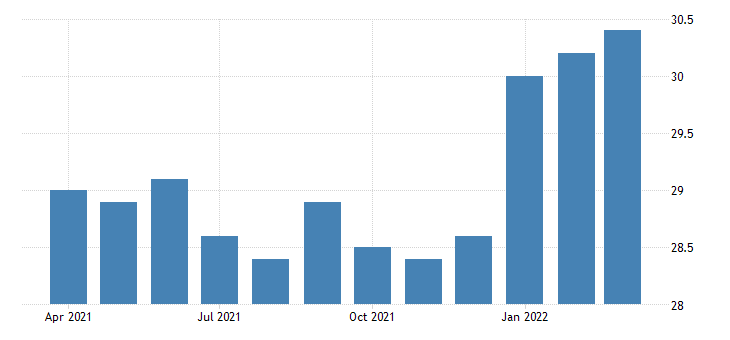 united states all employees durable goods furniture and related product manufacturing in california fed data