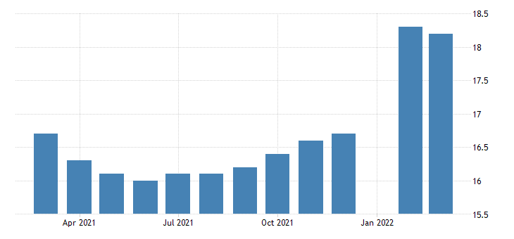 united states all employees durable goods furniture and related product manufacturing in mississippi fed data