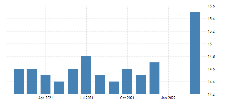 united states all employees durable goods furniture and related product manufacturing in pennsylvania fed data