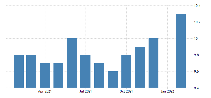 united states all employees durable goods furniture and related product manufacturing in tennessee fed data