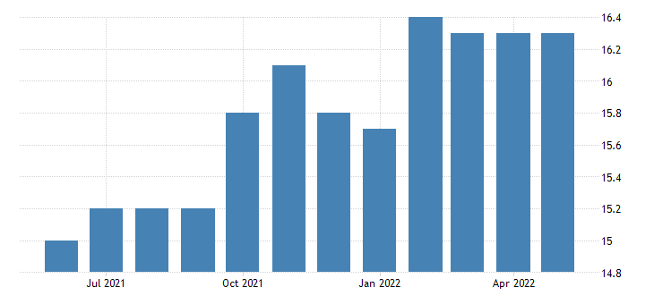 united states all employees durable goods in new mexico fed data