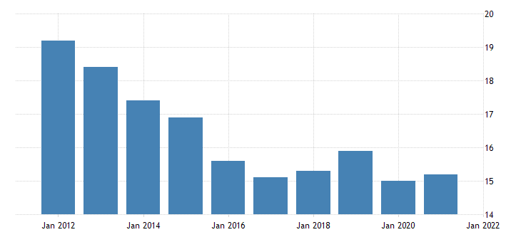 united states all employees durable goods in new mexico thous of persons fed data