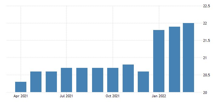 united states all employees durable goods industrial machinery manufacturing in california fed data