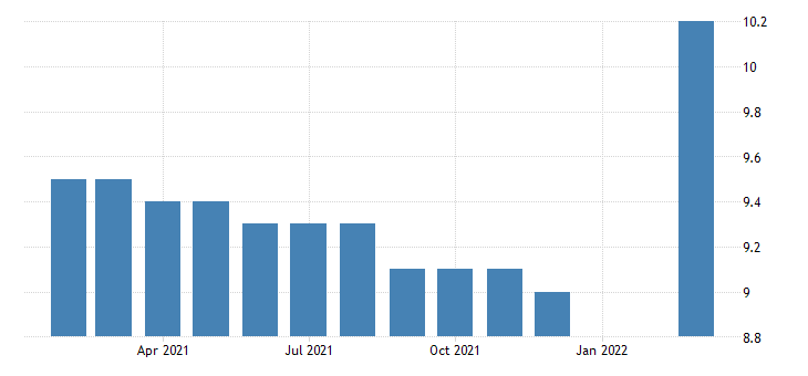 united states all employees durable goods iron and steel mills and ferroalloy manufacturing in pennsylvania fed data