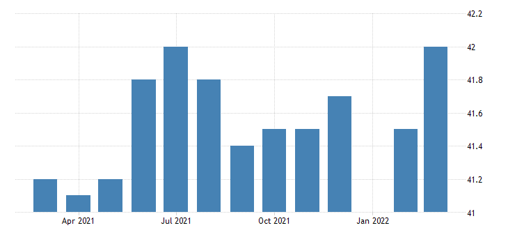 united states all employees durable goods machinery manufacturing in indiana fed data