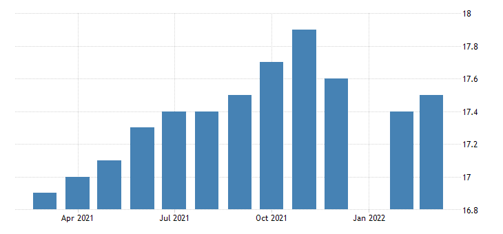 united states all employees durable goods machinery manufacturing in massachusetts fed data