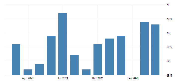 united states all employees durable goods machinery manufacturing in michigan fed data