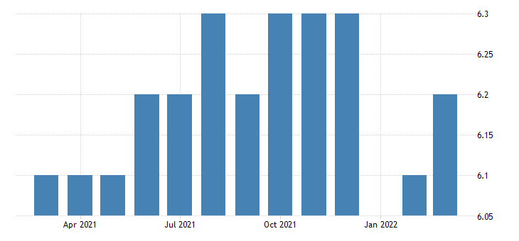 united states all employees durable goods machinery manufacturing in north dakota fed data